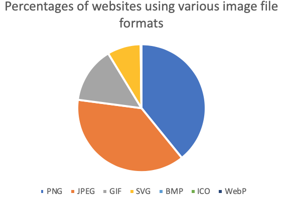 %age of websites using various image file formats